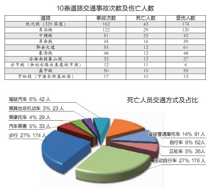 【2016全国道路交通事故伤亡报告】